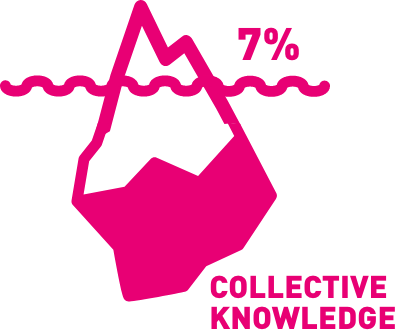 7% collective knowledge